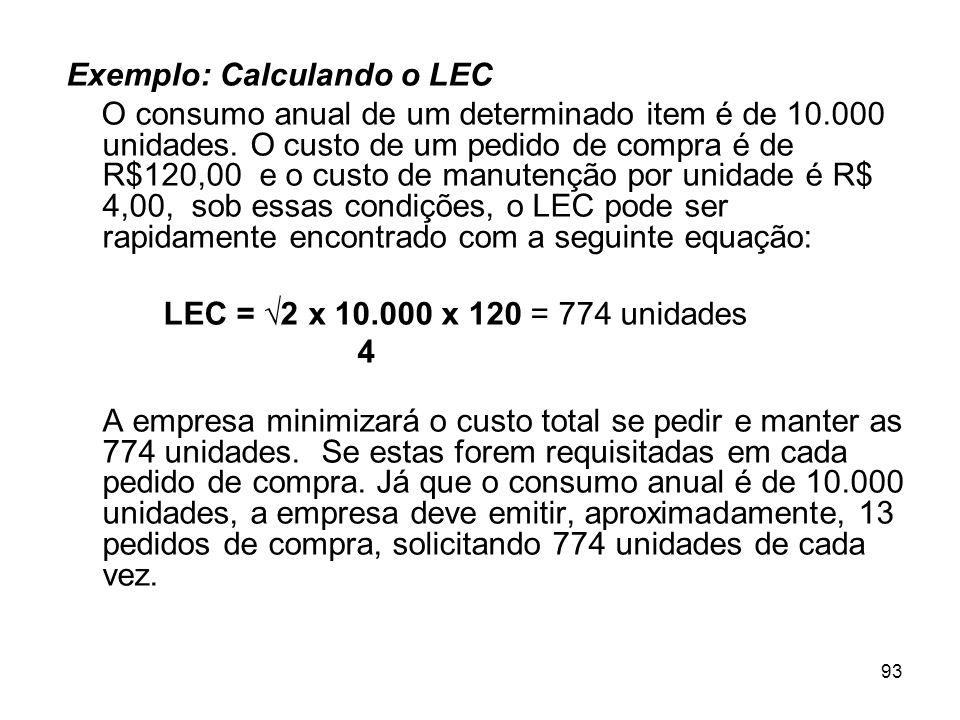 93 Exemplo: Calculando o LEC O consumo anual de um determinado item é de 10.000 unidades.