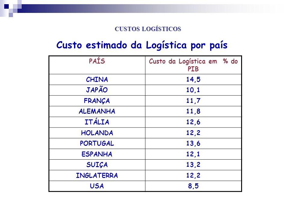 CUSTOS LOGÍSTICOS PAÍSCusto da Logística em % do PIB CHINA14,5 JAPÃO10,1 FRANÇA11,7 ALEMANHA11,8 ITÁLIA12,6 HOLANDA12,2 PORTUGAL13,6 ESPANHA12,1 SUIÇA