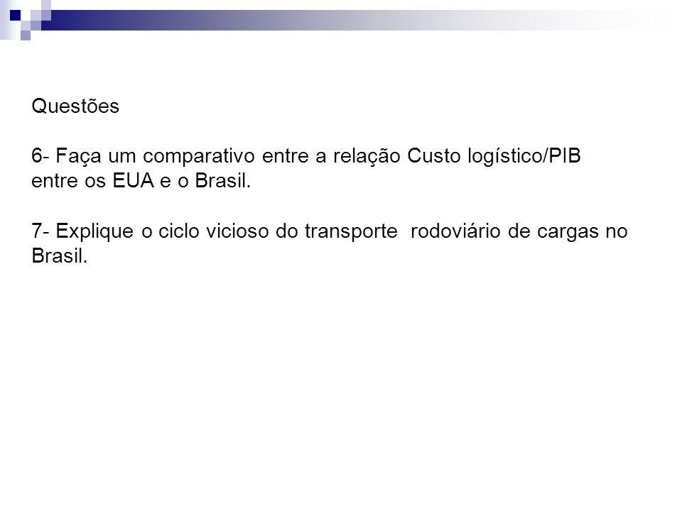 Questões 6- Faça um comparativo entre a relação Custo logístico/PIB entre os EUA e o Brasil. 7- Explique o ciclo vicioso do transporte rodoviário de c