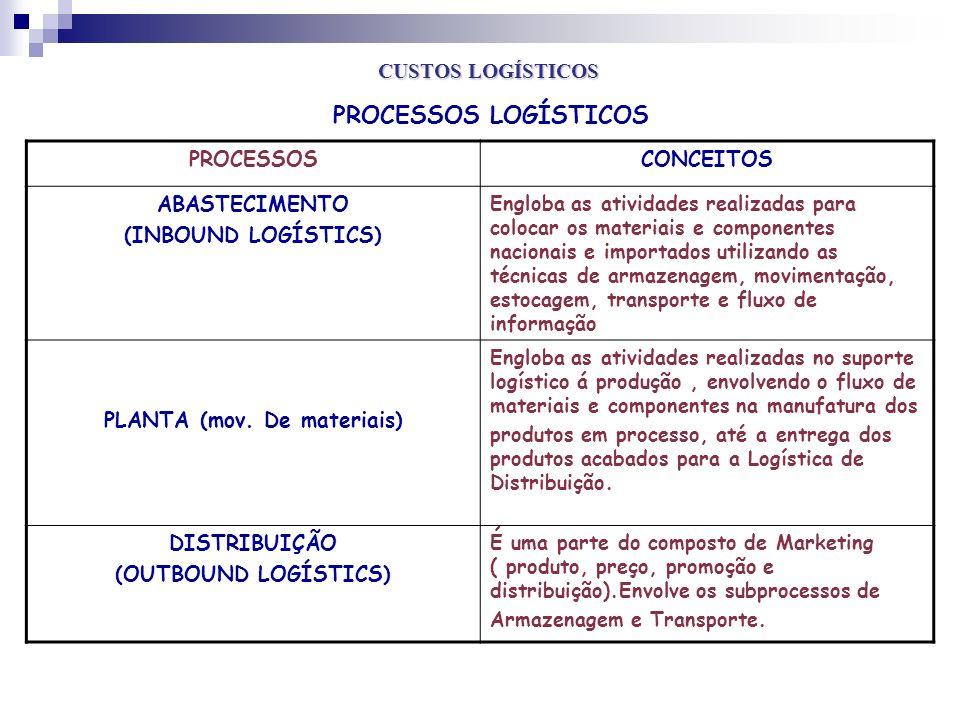 PROCESSOSCONCEITOS ABASTECIMENTO (INBOUND LOGÍSTICS) Engloba as atividades realizadas para colocar os materiais e componentes nacionais e importados u