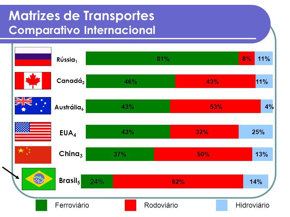 13% 25% 4% 11% 81% 43%46% 53%43% 32%43% 50%37% 62%14% 24% 8%11% Ferroviário Rodoviário Hidroviário EUA 4 Rússia 1 Matrizes de Transportes Comparativo