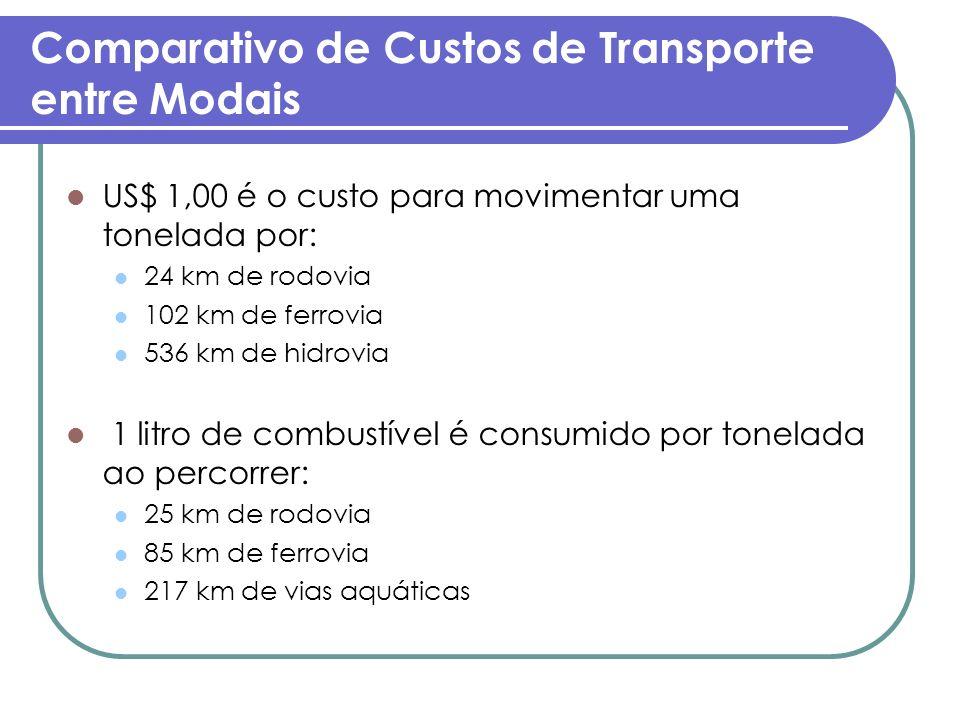 Comparativo de Custos de Transporte entre Modais US$ 1,00 é o custo para movimentar uma tonelada por: 24 km de rodovia 102 km de ferrovia 536 km de hi