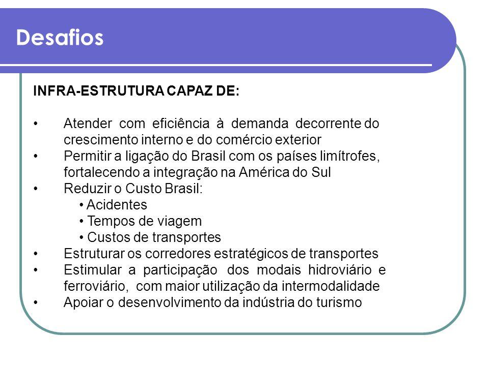 Desafios INFRA-ESTRUTURA CAPAZ DE: Atender com eficiência à demanda decorrente do crescimento interno e do comércio exterior Permitir a ligação do Bra