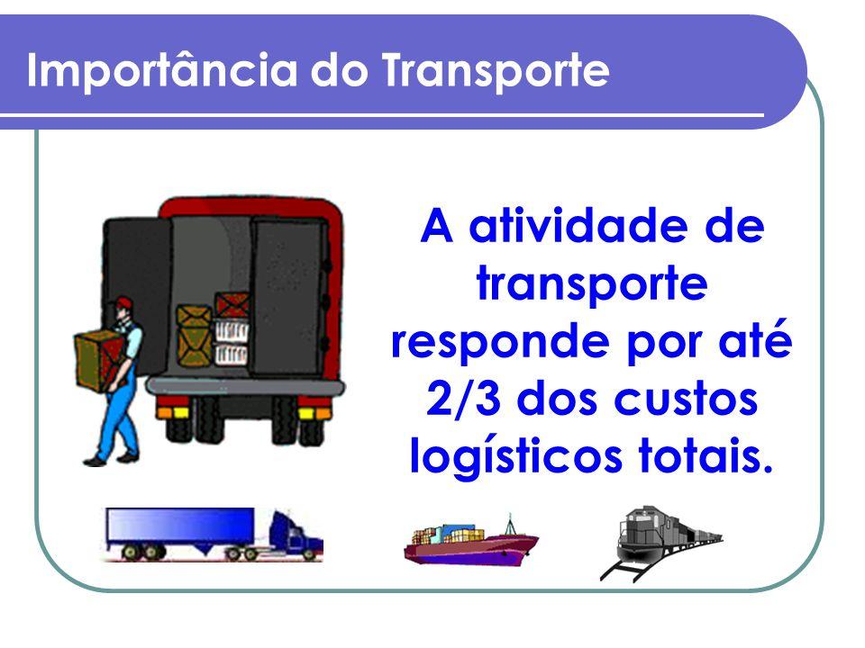 Matriz de Transporte Brasileira RODOVIÁRIO 57,6% FERROVIÁRIO 25,0% AQUAVIÁRIO (*) 13,0% DUTOVIÁRIO 4,0% AEROVIÁRIO 0,4% FONTE: GEIPOT / ANTT - 2006.