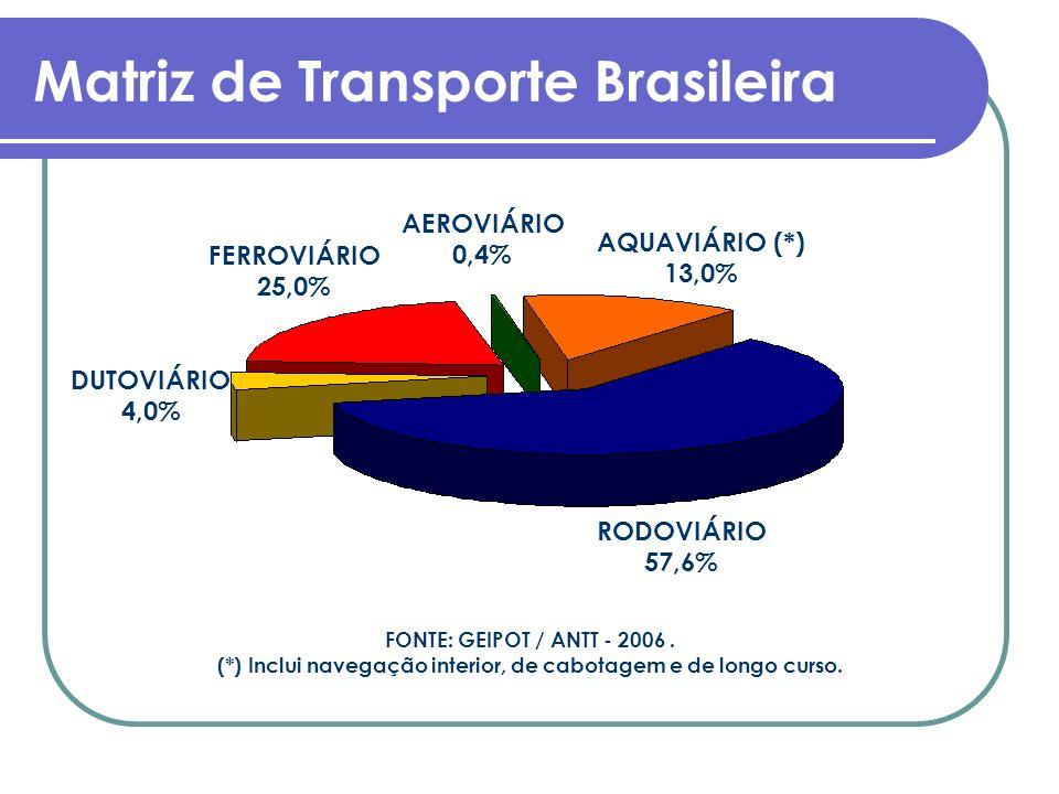 Matriz de Transporte Brasileira RODOVIÁRIO 57,6% FERROVIÁRIO 25,0% AQUAVIÁRIO (*) 13,0% DUTOVIÁRIO 4,0% AEROVIÁRIO 0,4% FONTE: GEIPOT / ANTT - 2006. (