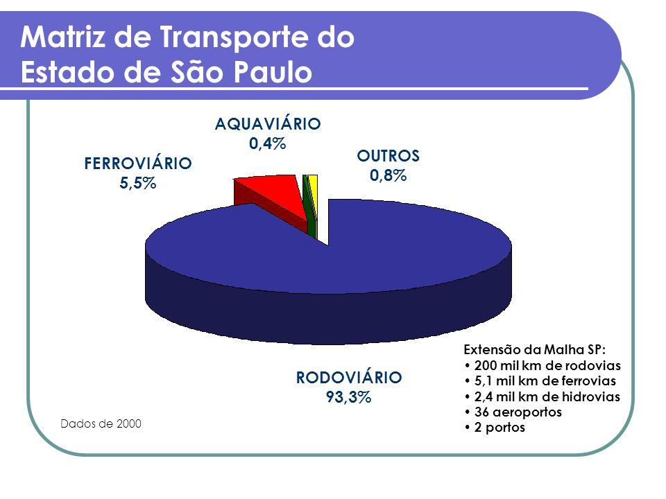 Matriz de Transporte do Estado de São Paulo RODOVIÁRIO 93,3% FERROVIÁRIO 5,5% AQUAVIÁRIO 0,4% OUTROS 0,8% Dados de 2000 Extensão da Malha SP: 200 mil