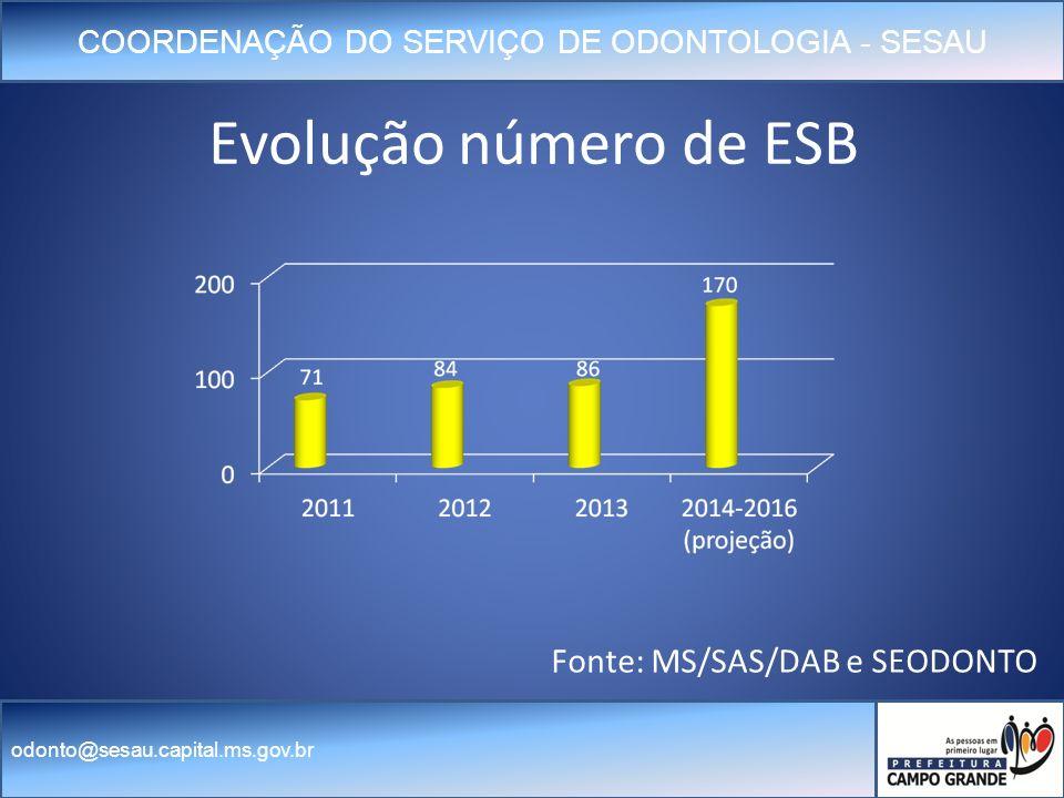 COORDENAÇÃO DO SERVIÇO DE ODONTOLOGIA - SESAU odonto@sesau.capital.ms.gov.br Evolução número de ESB Fonte: MS/SAS/DAB e SEODONTO