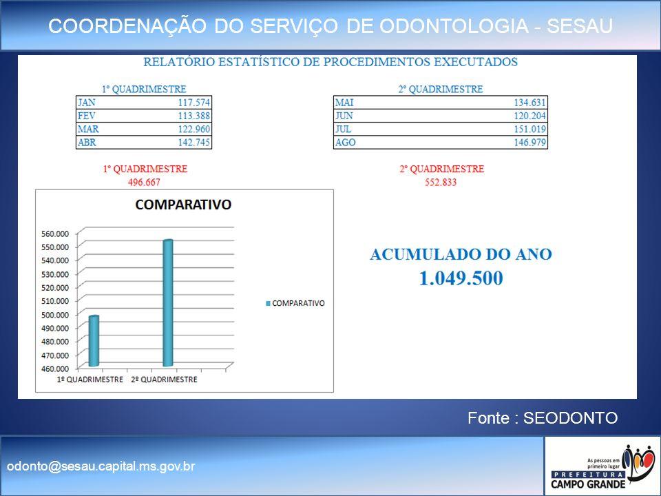 COORDENAÇÃO DO SERVIÇO DE ODONTOLOGIA - SESAU odonto@sesau.capital.ms.gov.br Fonte : SEODONTO