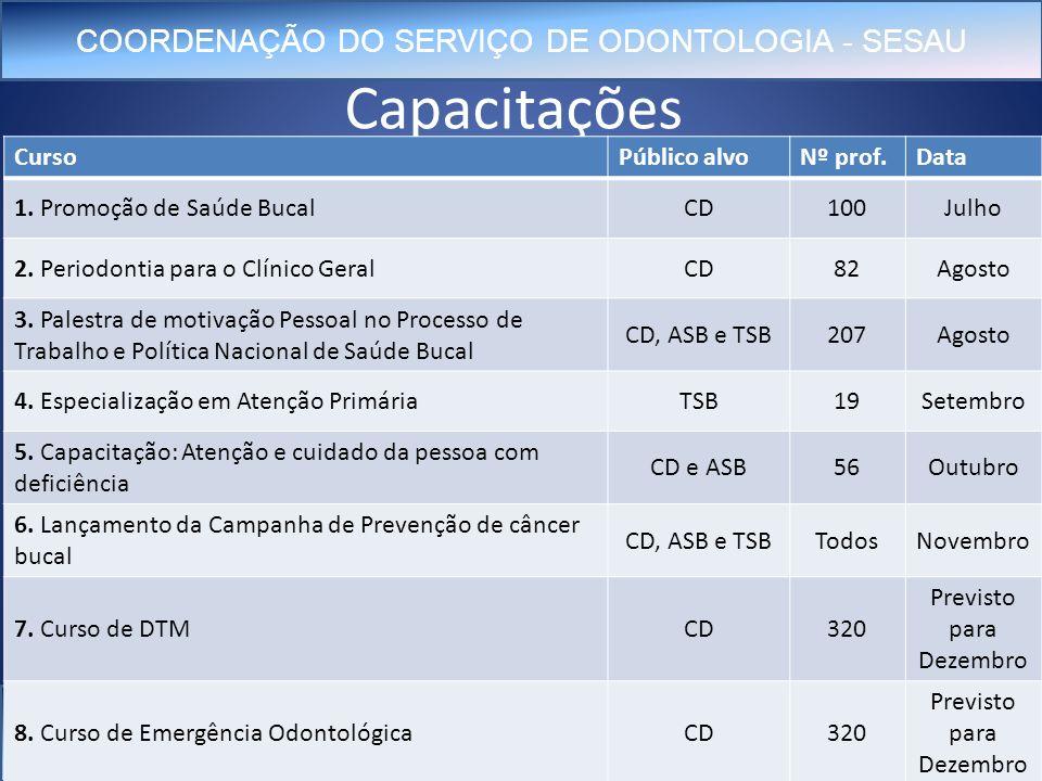 COORDENAÇÃO DO SERVIÇO DE ODONTOLOGIA - SESAU odonto@sesau.capital.ms.gov.br Capacitações CursoPúblico alvoNº prof.Data 1.