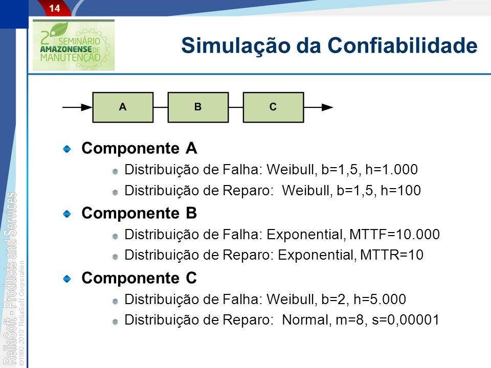 ©1992-2010 ReliaSoft Corporation 14 Simulação da Confiabilidade Componente A Distribuição de Falha: Weibull, b=1,5, h=1.000 Distribuição de Reparo: Weibull, b=1,5, h=100 Componente B Distribuição de Falha: Exponential, MTTF=10.000 Distribuição de Reparo: Exponential, MTTR=10 Componente C Distribuição de Falha: Weibull, b=2, h=5.000 Distribuição de Reparo: Normal, m=8, s=0,00001