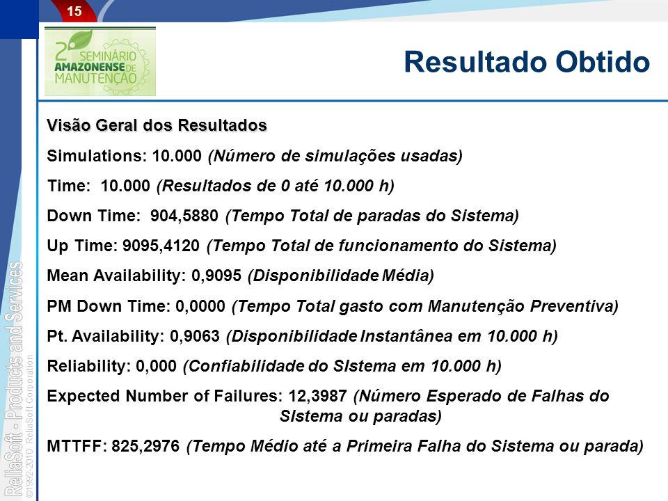 ©1992-2010 ReliaSoft Corporation 15 Resultado Obtido Visão Geral dos Resultados Simulations: 10.000 (Número de simulações usadas) Time: 10.000 (Result
