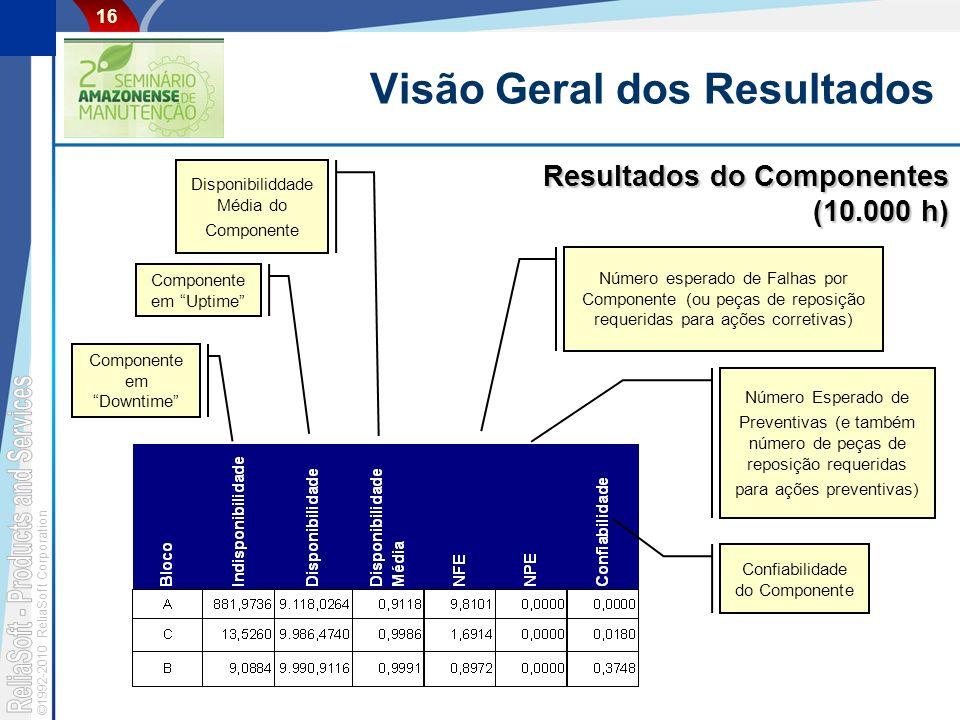 ©1992-2010 ReliaSoft Corporation 16 Visão Geral dos Resultados Resultados do Componentes (10.000 h) Componente em Uptime Componente em Downtime Número