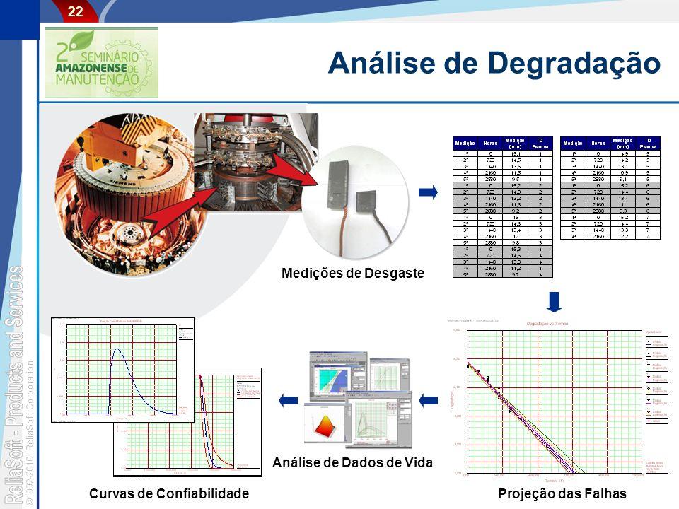©1992-2010 ReliaSoft Corporation 22 Análise de Degradação Medições de Desgaste Projeção das Falhas Análise de Dados de Vida Curvas de Confiabilidade