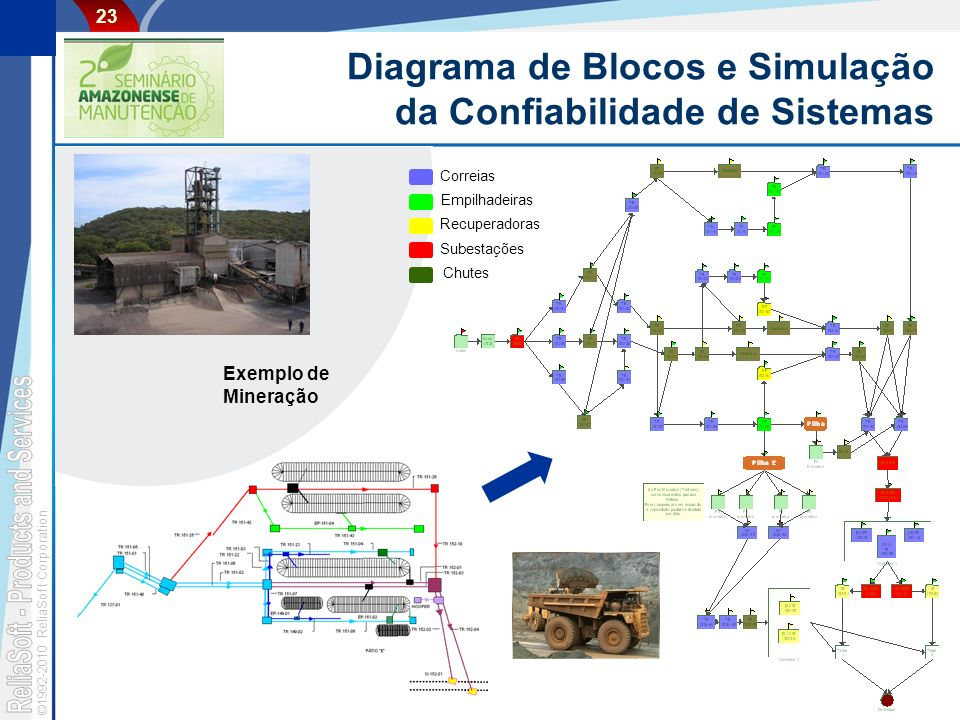 ©1992-2010 ReliaSoft Corporation 23 Diagrama de Blocos e Simulação da Confiabilidade de Sistemas Empilhadeiras Recuperadoras Subestações Chutes Correias Exemplo de Mineração