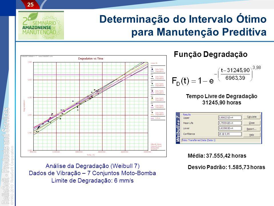 ©1992-2010 ReliaSoft Corporation 25 Determinação do Intervalo Ótimo para Manutenção Preditiva Análise da Degradação (Weibull 7) Dados de Vibração – 7 Conjuntos Moto-Bomba Limite de Degradação: 6 mm/s Função Degradação Média: 37.555,42 horas Desvio Padrão: 1.585,73 horas Tempo Livre de Degradação 31245,90 horas