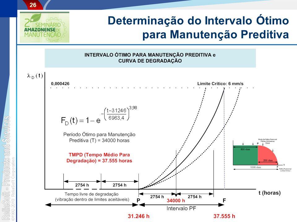 ©1992-2010 ReliaSoft Corporation 26 Determinação do Intervalo Ótimo para Manutenção Preditiva