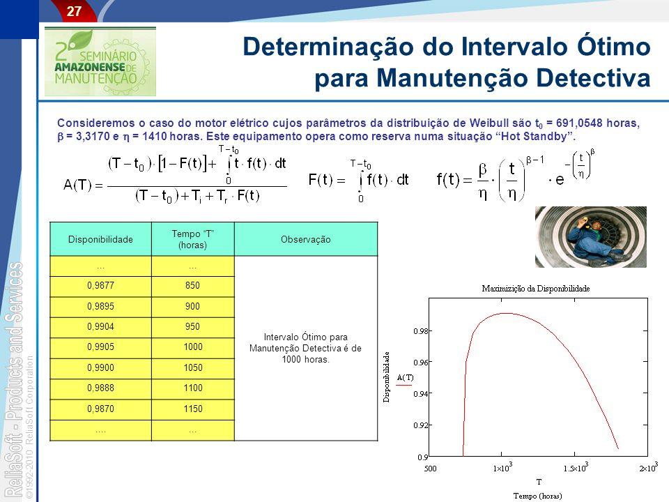 ©1992-2010 ReliaSoft Corporation 27 Determinação do Intervalo Ótimo para Manutenção Detectiva Consideremos o caso do motor elétrico cujos parâmetros da distribuição de Weibull são t 0 = 691,0548 horas, = 3,3170 e = 1410 horas.