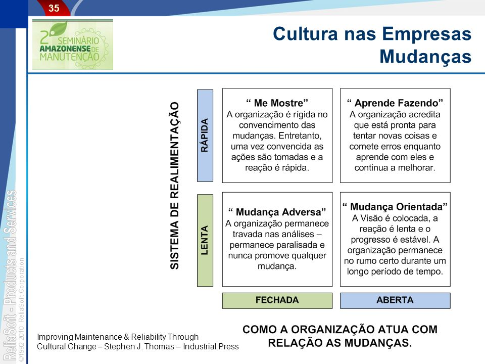 ©1992-2010 ReliaSoft Corporation 35 Cultura nas Empresas Mudanças Improving Maintenance & Reliability Through Cultural Change – Stephen J. Thomas – In