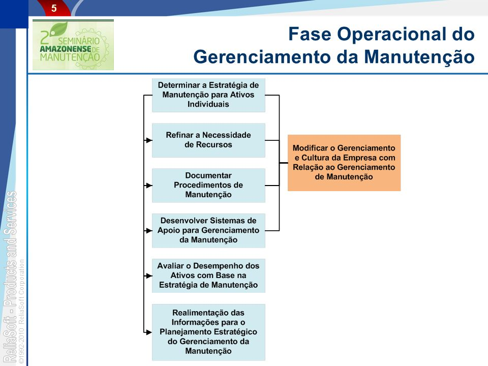©1992-2010 ReliaSoft Corporation 5 Fase Operacional do Gerenciamento da Manutenção