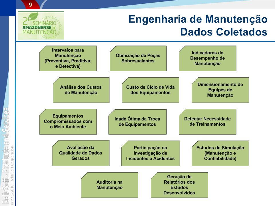 ©1992-2010 ReliaSoft Corporation 9 Engenharia de Manutenção Dados Coletados