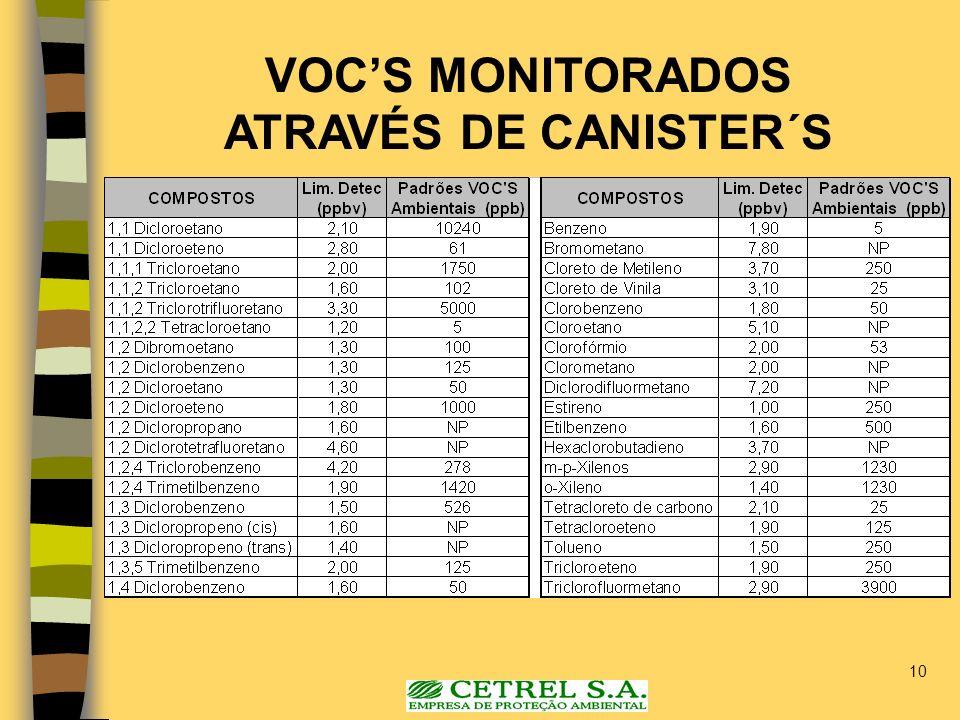 10 VOCS MONITORADOS ATRAVÉS DE CANISTER´S