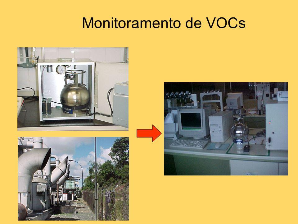 Monitoramento de VOCs