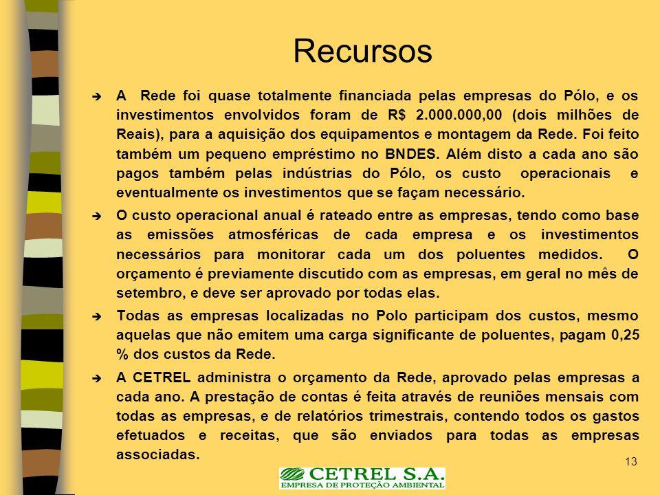 13 Recursos A Rede foi quase totalmente financiada pelas empresas do Pólo, e os investimentos envolvidos foram de R$ 2.000.000,00 (dois milhões de Rea