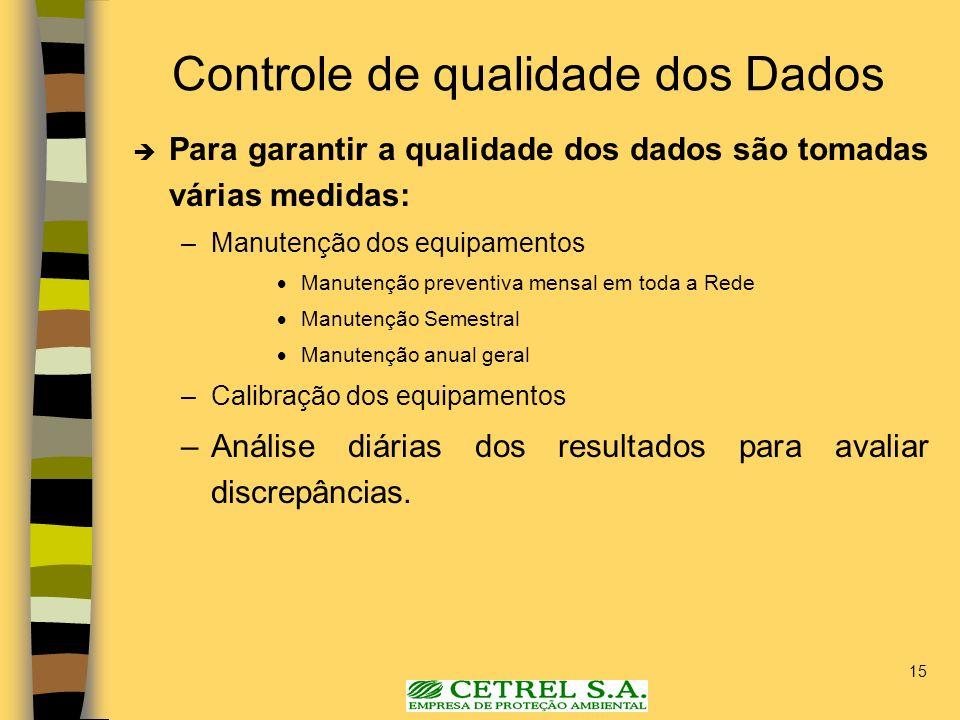 15 Controle de qualidade dos Dados Para garantir a qualidade dos dados são tomadas várias medidas: –Manutenção dos equipamentos Manutenção preventiva