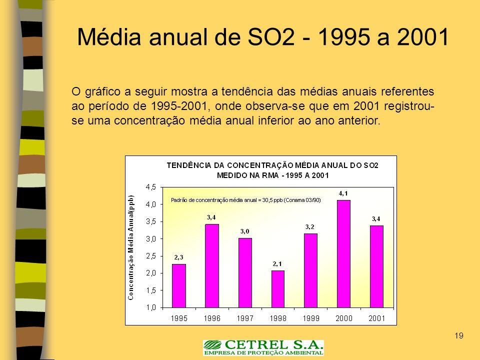 19 O gráfico a seguir mostra a tendência das médias anuais referentes ao período de 1995-2001, onde observa-se que em 2001 registrou- se uma concentra