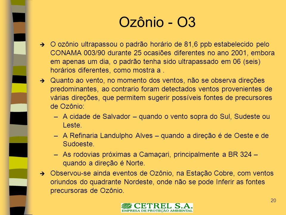 20 Ozônio - O3 O ozônio ultrapassou o padrão horário de 81,6 ppb estabelecido pelo CONAMA 003/90 durante 25 ocasiões diferentes no ano 2001, embora em