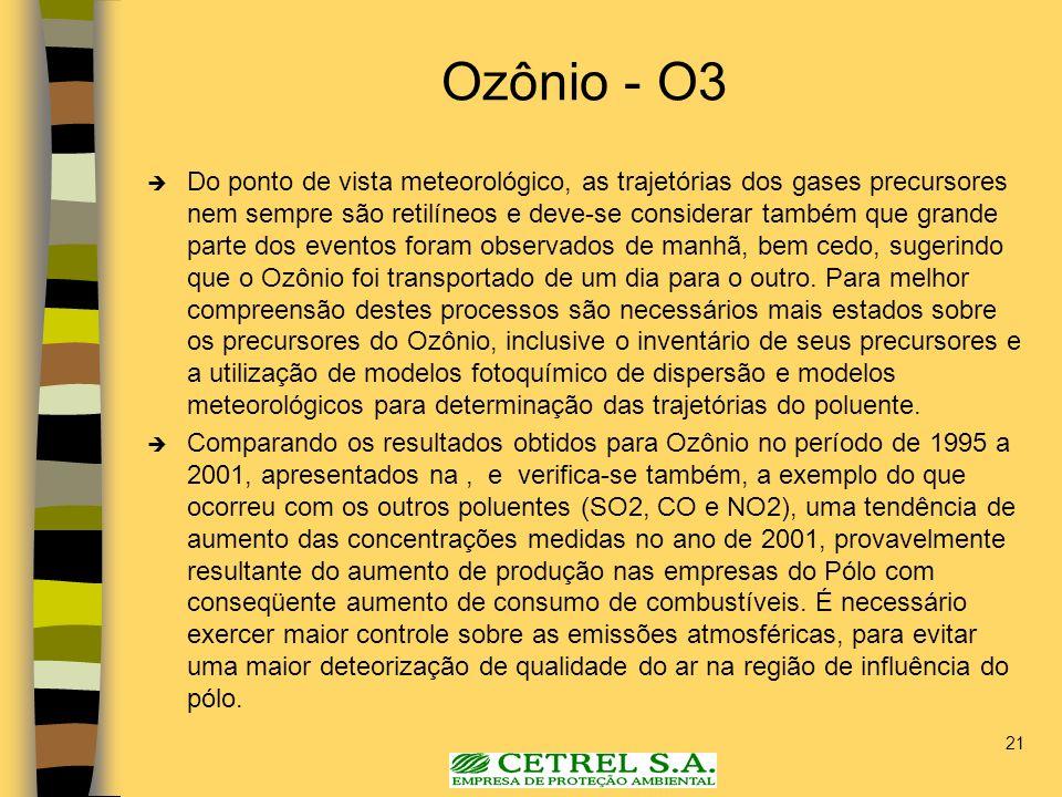 21 Ozônio - O3 Do ponto de vista meteorológico, as trajetórias dos gases precursores nem sempre são retilíneos e deve-se considerar também que grande