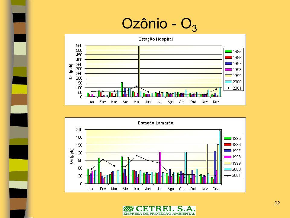 22 Ozônio - O 3
