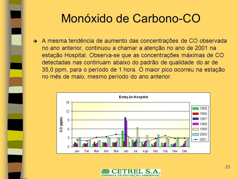 23 Monóxido de Carbono-CO A mesma tendência de aumento das concentrações de CO observada no ano anterior, continuou a chamar a atenção no ano de 2001