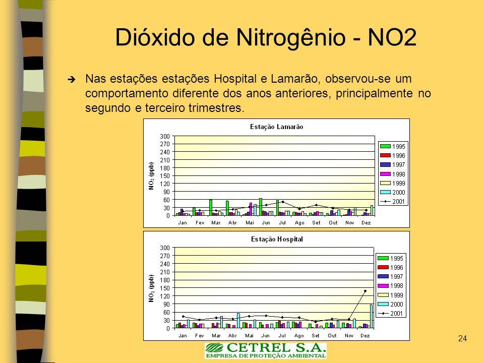 24 Dióxido de Nitrogênio - NO2 Nas estações estações Hospital e Lamarão, observou-se um comportamento diferente dos anos anteriores, principalmente no