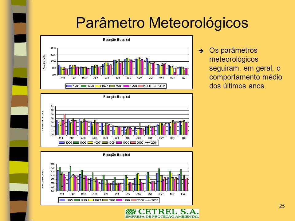 25 Parâmetro Meteorológicos Os parâmetros meteorológicos seguiram, em geral, o comportamento médio dos últimos anos.