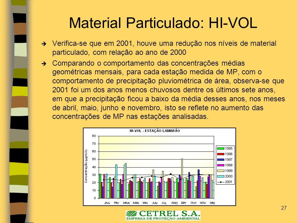 27 Material Particulado: HI-VOL Verifica-se que em 2001, houve uma redução nos níveis de material particulado, com relação ao ano de 2000 Comparando o