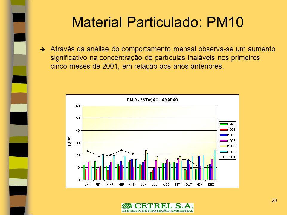 28 Material Particulado: PM10 Através da análise do comportamento mensal observa-se um aumento significativo na concentração de partículas inaláveis n