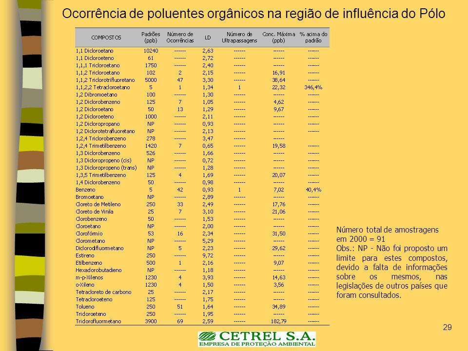 29 Ocorrência de poluentes orgânicos na região de influência do Pólo Número total de amostragens em 2000 = 91 Obs.: NP - Não foi proposto um limite pa