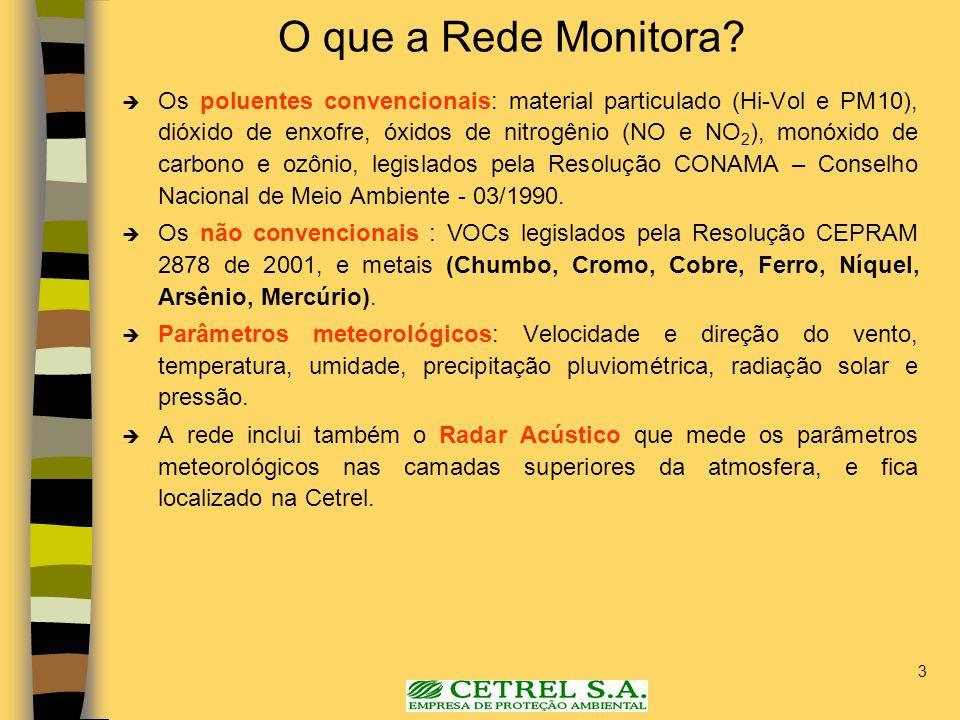 3 O que a Rede Monitora? Os poluentes convencionais: material particulado (Hi-Vol e PM10), dióxido de enxofre, óxidos de nitrogênio (NO e NO 2 ), monó