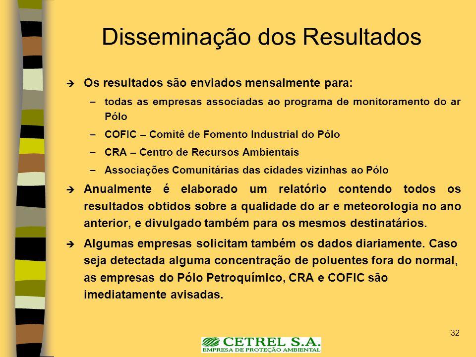 32 Disseminação dos Resultados Os resultados são enviados mensalmente para: –todas as empresas associadas ao programa de monitoramento do ar Pólo –COF