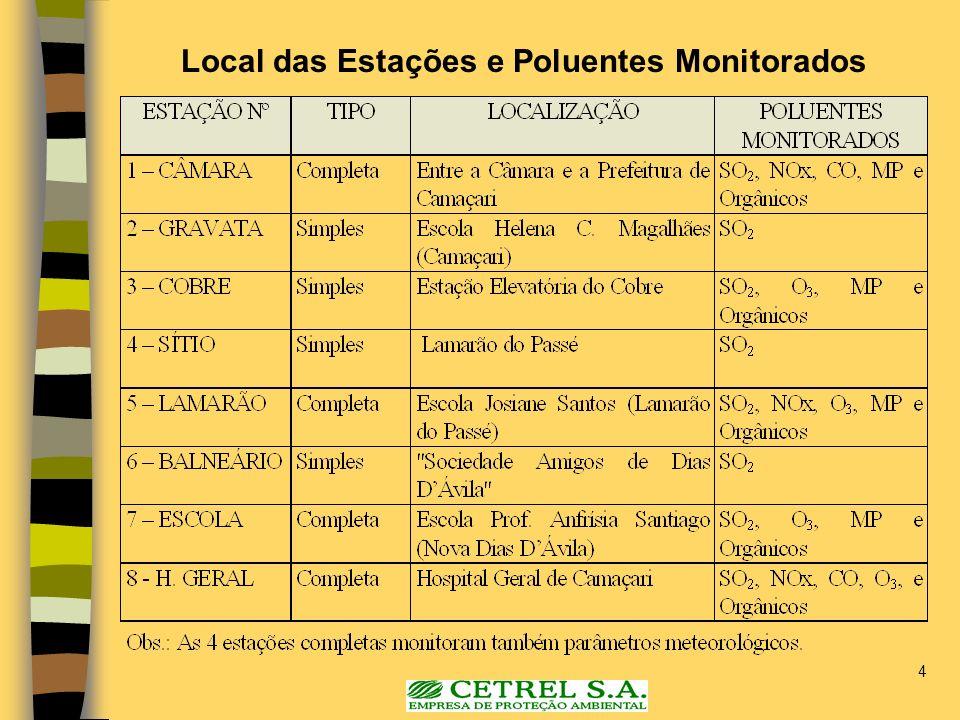 4 Local das Estações e Poluentes Monitorados