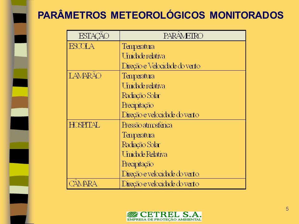 5 PARÂMETROS METEOROLÓGICOS MONITORADOS