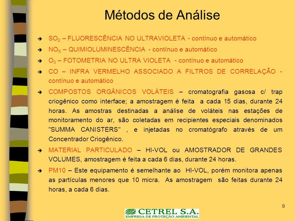 9 Métodos de Análise SO 2 – FLUORESCÊNCIA NO ULTRAVIOLETA - contínuo e automático NO X – QUIMIOLUMINESCÊNCIA - contínuo e automático O 3 – FOTOMETRIA