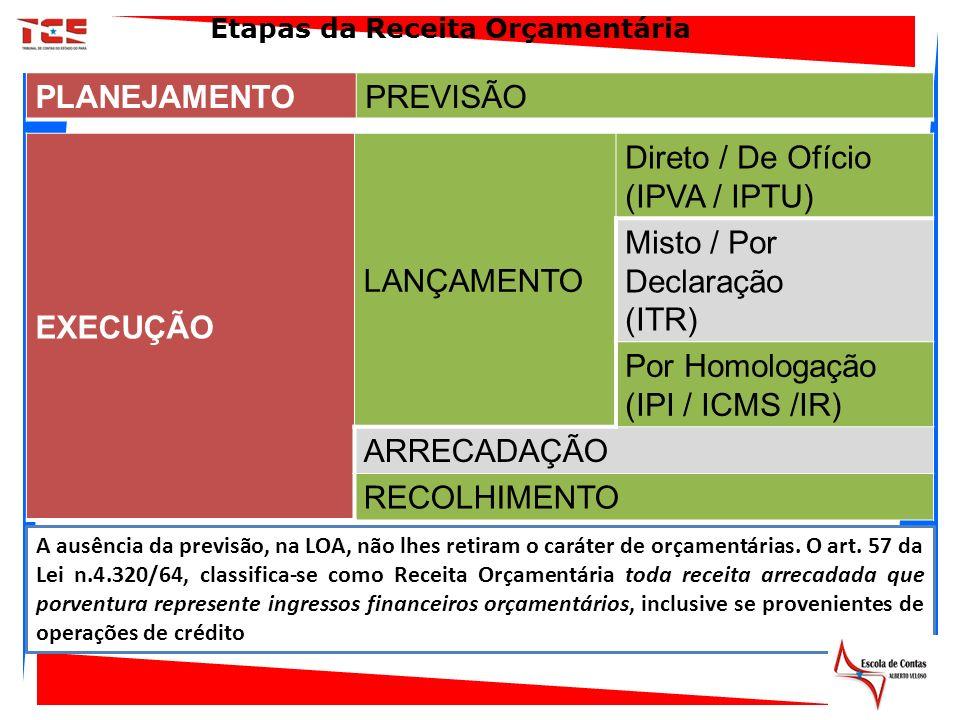 EXECUÇÃO LANÇAMENTO Direto / De Ofício (IPVA / IPTU) Misto / Por Declaração (ITR) Por Homologação (IPI / ICMS /IR) ARRECADAÇÃO RECOLHIMENTO Etapas da