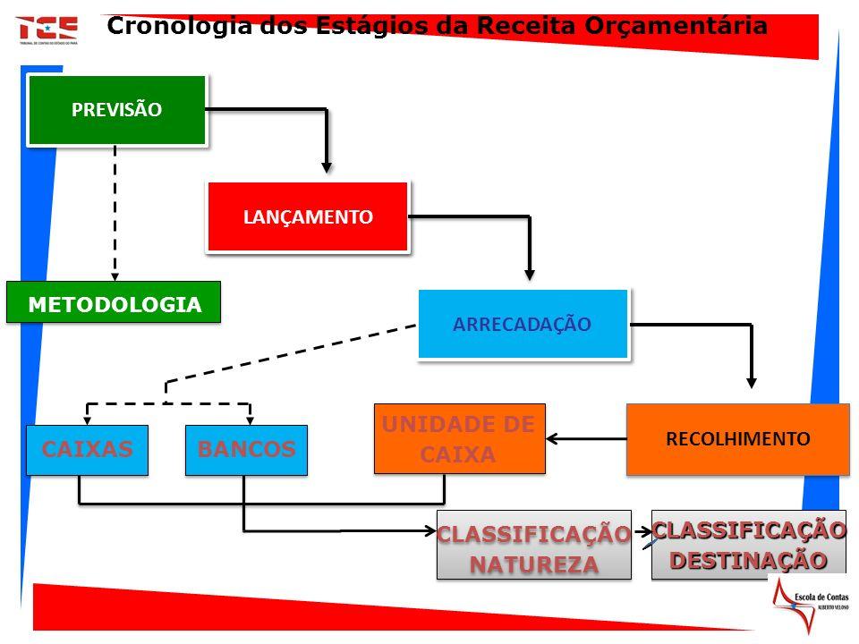 PREVISÃO ARRECADAÇÃO RECOLHIMENTO CAIXASBANCOS METODOLOGIA UNIDADE DE CAIXA UNIDADE DE CAIXA CLASSIFICAÇÃO NATUREZA CLASSIFICAÇÃO NATUREZA CLASSIFICAÇ