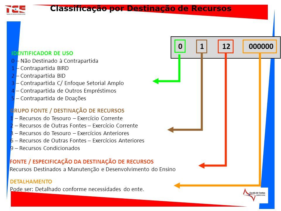 FONTE / ESPECIFICAÇÃO DA DESTINAÇÃO DE RECURSOS Recursos Destinados a Manutenção e Desenvolvimento do Ensino 12 GRUPO FONTE / DESTINAÇÃO DE RECURSOS 1