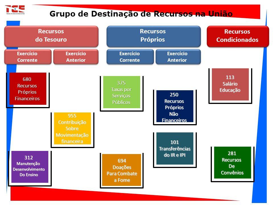 Recursos do Tesouro Recursos Próprios Exercício Corrente Exercício Anterior 113SalárioEducação 101Transferências do IR e IPI 250RecursosPrópriosNãoFin
