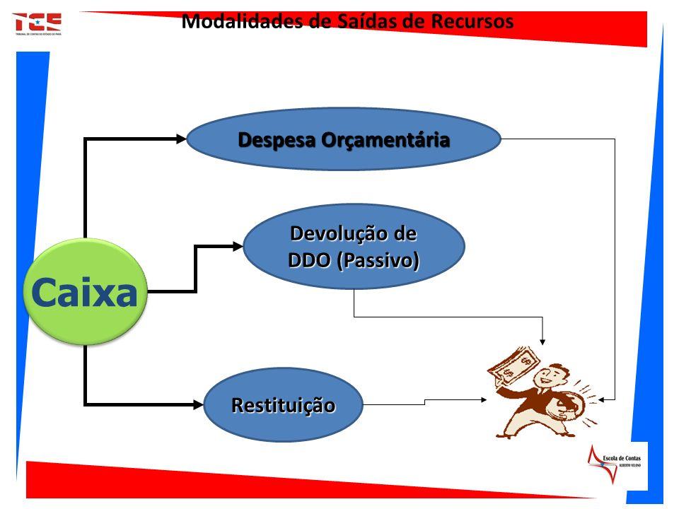 Caixa Despesa Orçamentária Restituição Modalidades de Saídas de Recursos Devolução de DDO (Passivo)
