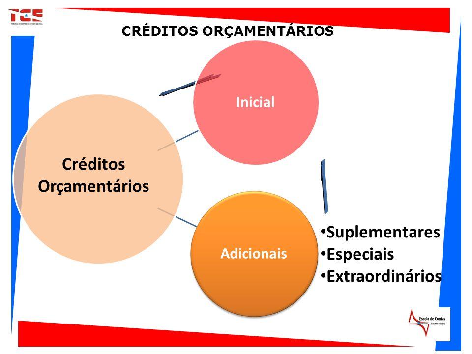 InicialAdicionais Créditos Orçamentários Suplementares Especiais Extraordinários CRÉDITOS ORÇAMENTÁRIOS