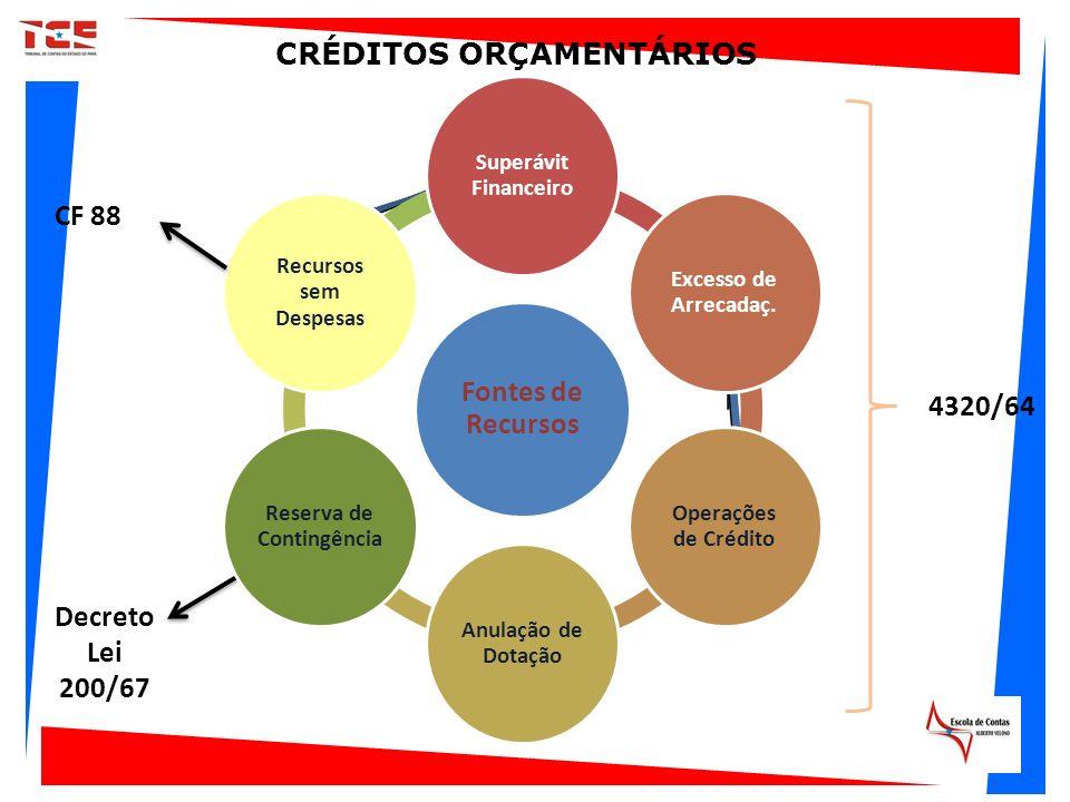 Fontes de Recursos Superávit Financeiro Excesso de Arrecadaç. Operações de Crédito Anulação de Dotação Reserva de Contingência Recursos sem Despesas 4